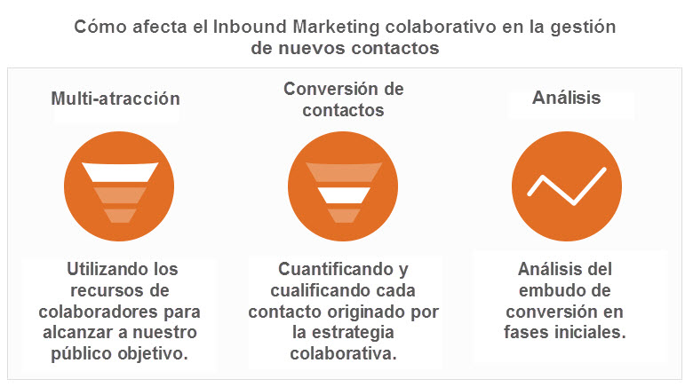 inboundmarketing_embudo